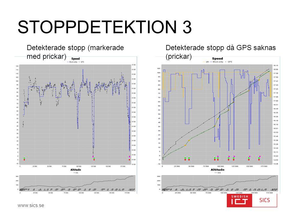 www.sics.se STOPPDETEKTION 3 Detekterade stopp (markerade med prickar) Detekterade stopp då GPS saknas (prickar)