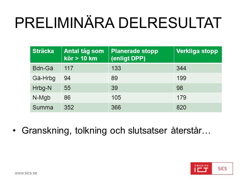 www.sics.se PRELIMINÄRA DELRESULTAT SträckaAntal tåg som kör > 10 km Planerade stopp (enligt DPP) Verkliga stopp Bdn-Gä117133344 Gä-Hrbg9489199 Hrbg-N