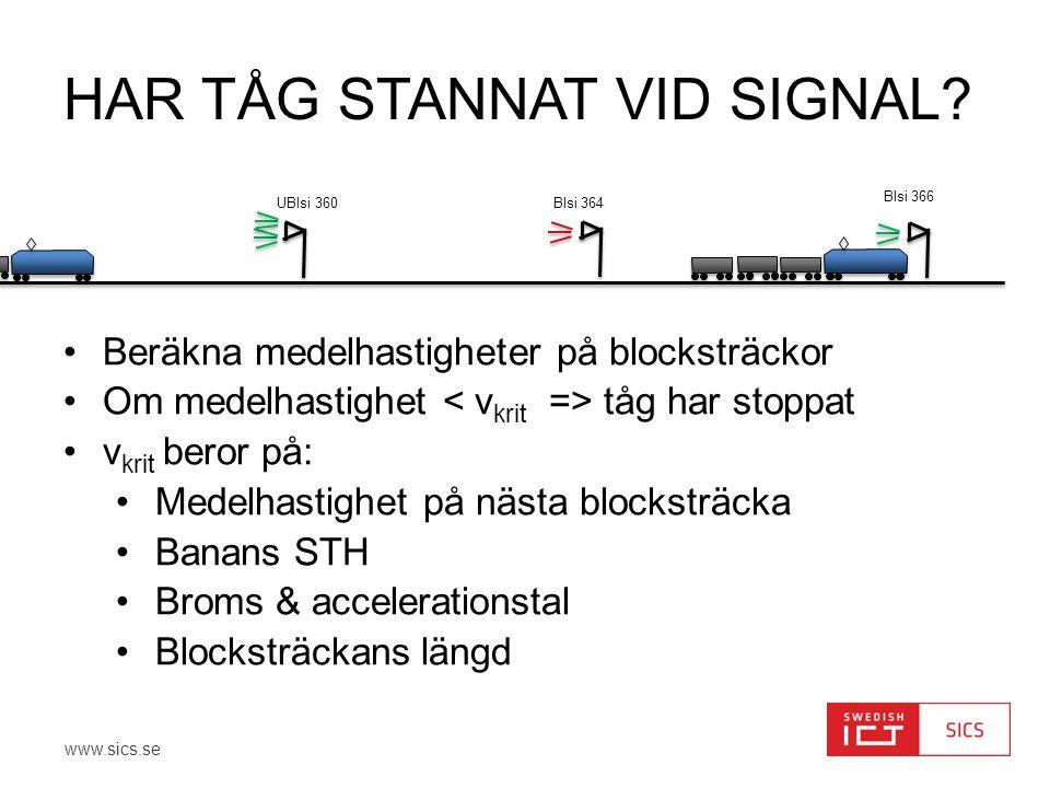 www.sics.se DATAKÄLLOR: TPOS+BIS+DPP •TPOS ger: •Tidpunkter •Signalpassager (enligt TMS-systemet) •Mappning till signalnamn (enligt BIS) •GPS-data (från 10% av tågen) •BIS ger: •Positioner för signaler •Signaltyper •Mappning long-lat till banpositioner •DPP •Planerade stopp