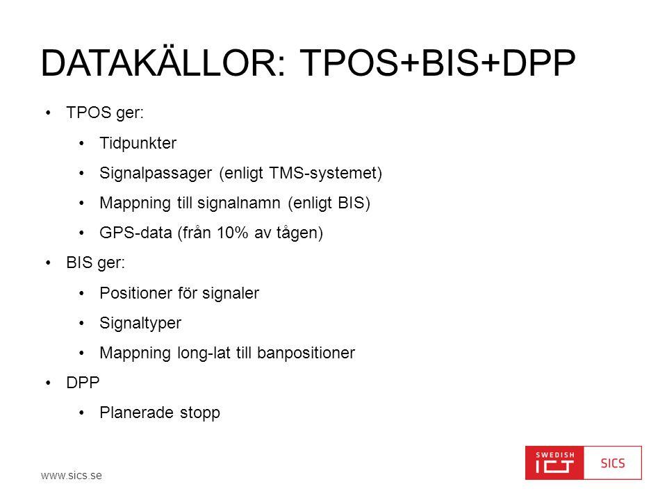 www.sics.se DATAKÄLLOR: TPOS+BIS+DPP •TPOS ger: •Tidpunkter •Signalpassager (enligt TMS-systemet) •Mappning till signalnamn (enligt BIS) •GPS-data (fr