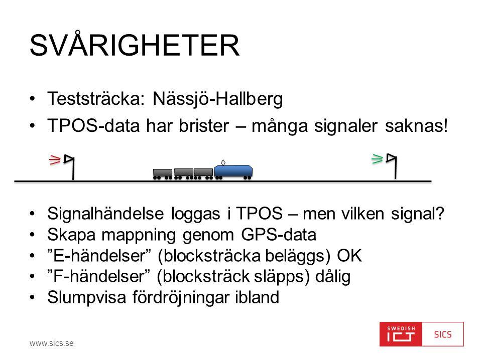 www.sics.se SVÅRIGHETER •Teststräcka: Nässjö-Hallberg •TPOS-data har brister – många signaler saknas! •Signalhändelse loggas i TPOS – men vilken signa