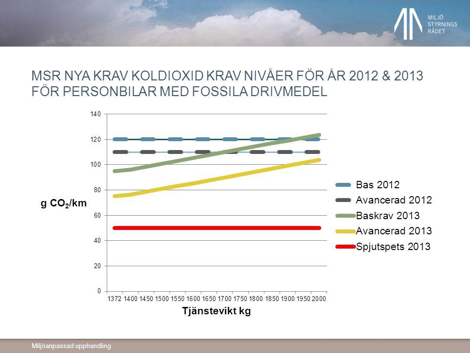 Miljöanpassad upphandling MSR NYA KRAV KOLDIOXID KRAV NIVÅER FÖR ÅR 2012 & 2013 FÖR PERSONBILAR MED FOSSILA DRIVMEDEL