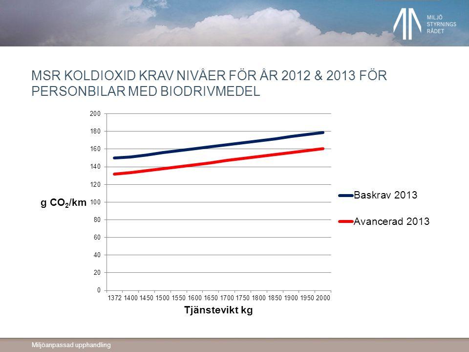 Miljöanpassad upphandling MSR KOLDIOXID KRAV NIVÅER FÖR ÅR 2012 & 2013 FÖR PERSONBILAR MED BIODRIVMEDEL