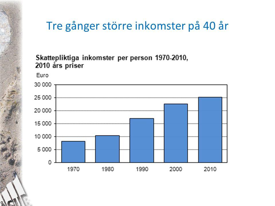 Tre gånger större inkomster på 40 år