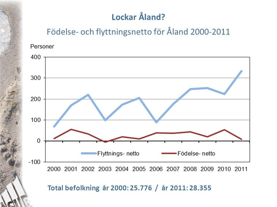 Lockar Åland? Födelse- och flyttningsnetto för Åland 2000-2011 Total befolkning år 2000: 25.776 / år 2011: 28.355