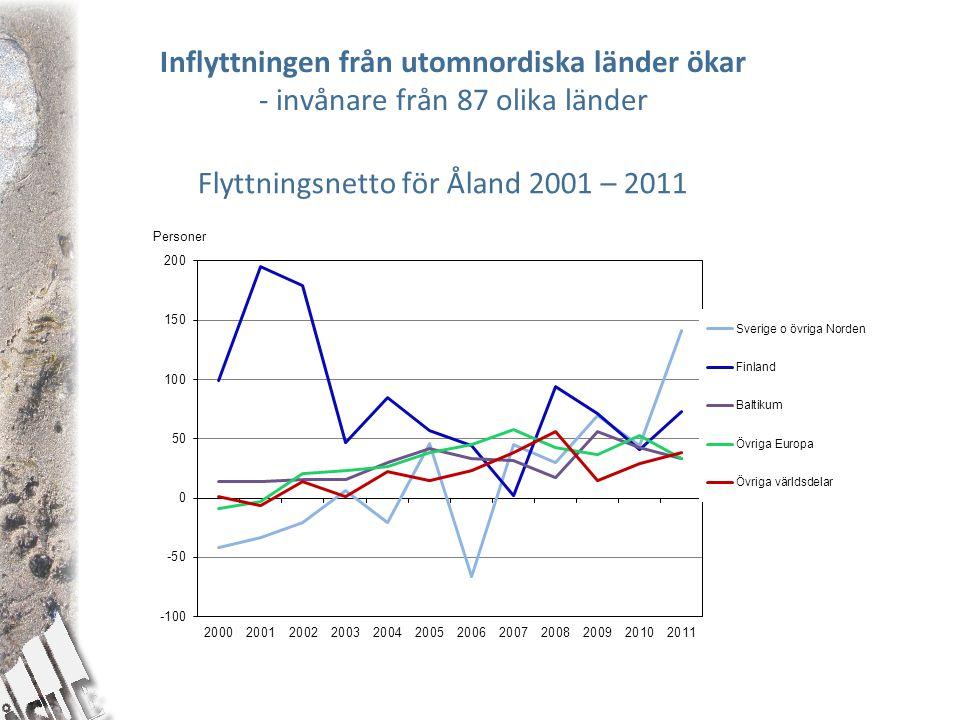 Inflyttningen från utomnordiska länder ökar - invånare från 87 olika länder Flyttningsnetto för Åland 2001 – 2011