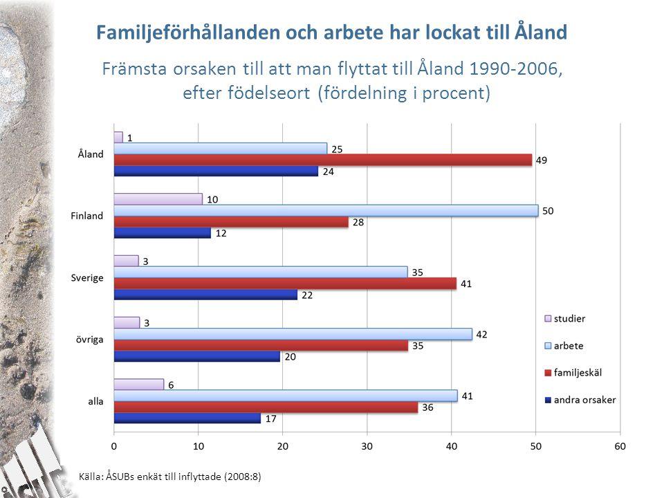 Familjeförhållanden och arbete har lockat till Åland Främsta orsaken till att man flyttat till Åland 1990-2006, efter födelseort (fördelning i procent) Källa: ÅSUBs enkät till inflyttade (2008:8)