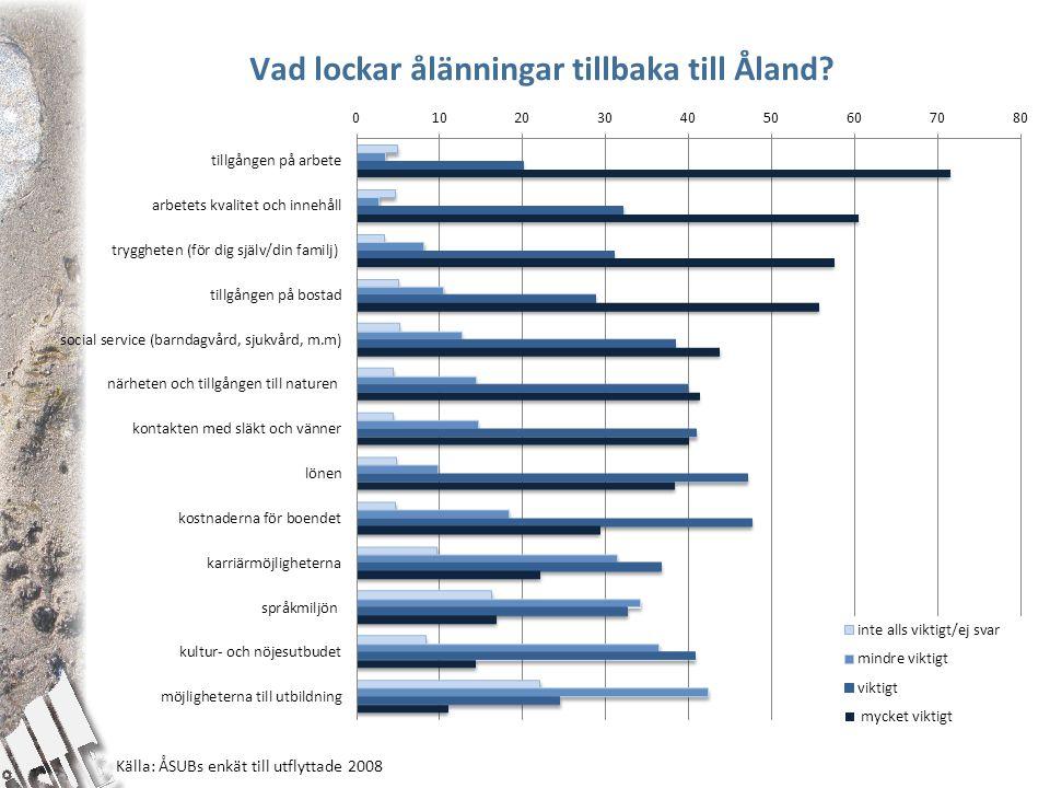 Vad lockar ålänningar tillbaka till Åland? Källa: ÅSUBs enkät till utflyttade 2008