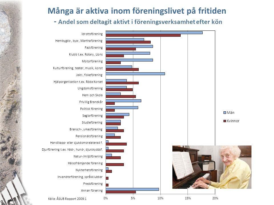 Många är aktiva inom föreningslivet på fritiden - Andel som deltagit aktivt i föreningsverksamhet efter kön