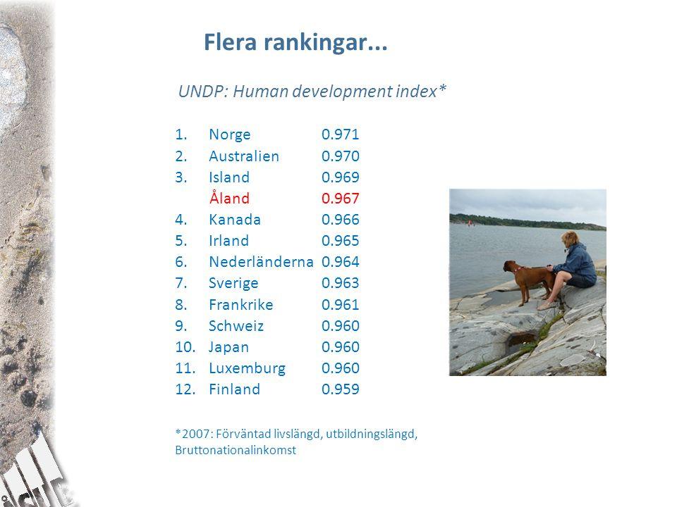 Flera rankingar... UNDP: Human development index* 1.Norge 0.971 2.Australien0.970 3.Island 0.969 Åland 0.967 4.Kanada 0.966 5.Irland 0.965 6.Nederländ