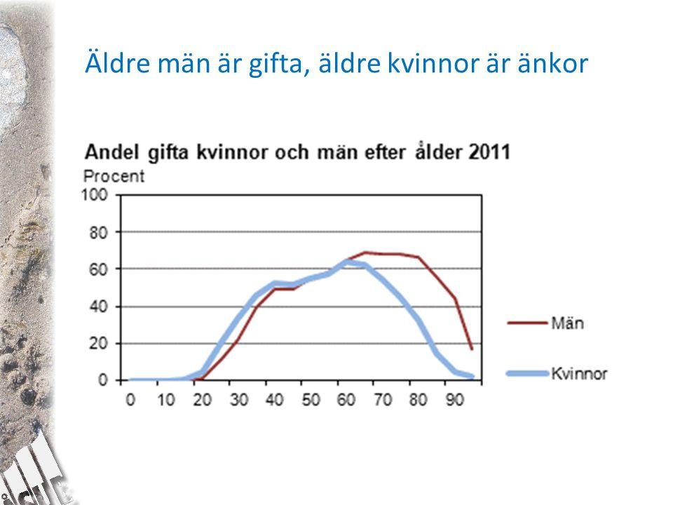 Äldre män är gifta, äldre kvinnor är änkor