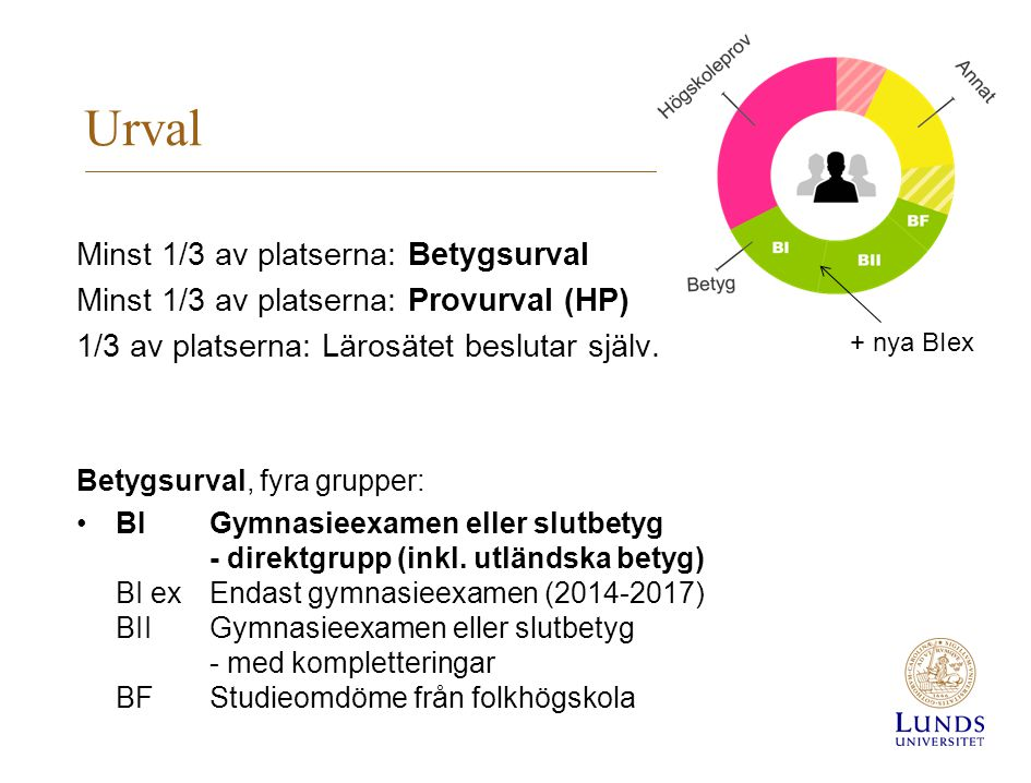 Urval Minst 1/3 av platserna: Betygsurval Minst 1/3 av platserna: Provurval (HP) 1/3 av platserna: Lärosätet beslutar själv. Betygsurval, fyra grupper