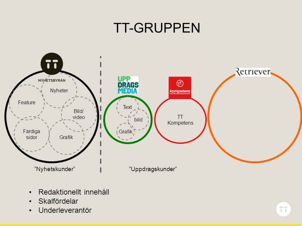 TT-GRUPPEN Grafik Färdiga sidor TT Kompetens Nyheter Bild/ video Grafik Text Feature Nyhetskunder Uppdragskunder bild •Redaktionellt innehåll •Skalfördelar •Underleverantör