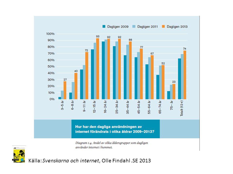 Källa: Svenskarna och internet, Olle Findahl.SE 2013