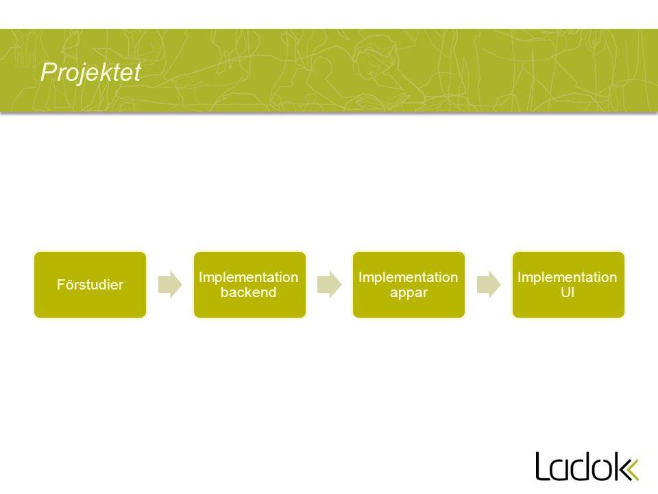 Projektet Förstudier Implementation backend Implementation appar Implementation UI