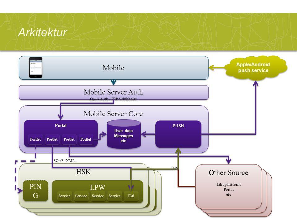 Arkitektur HSK PIN G LPW Service T36 HSK PIN G LPW Service T36 Mobile Mobile Server Auth Open Auth / IDP Schibbolet Mobile Server Auth Open Auth / IDP