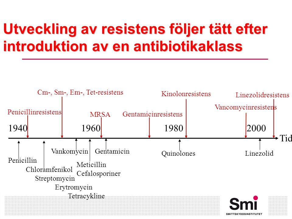 Utveckling av resistens följer tätt efter introduktion av en antibiotikaklass 1940 1960 1980 2000 Penicillin Chloramfenikol Streptomycin Erytromycin Tetracykline Vankomycin Meticillin Cefalosporiner Gentamicin QuinolonesLinezolid Penicillinresistens Cm-, Sm-, Em-, Tet-resistens MRSA Gentamicinresistens Kinolonresistens Vancomycinresistens Linezolidresistens Tid