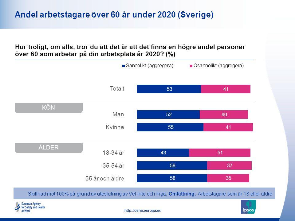 10 http://osha.europa.eu Totalt Man Kvinna 18-34 år 35-54 år 55 år och äldre Andel arbetstagare över 60 år under 2020 (Sverige) Hur troligt, om alls, tror du att det är att det finns en högre andel personer över 60 som arbetar på din arbetsplats år 2020.