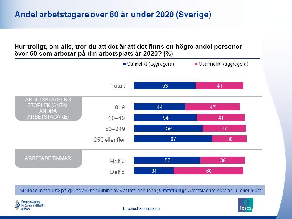 11 http://osha.europa.eu Andel arbetstagare över 60 år under 2020 (Sverige) Hur troligt, om alls, tror du att det är att det finns en högre andel personer över 60 som arbetar på din arbetsplats år 2020.