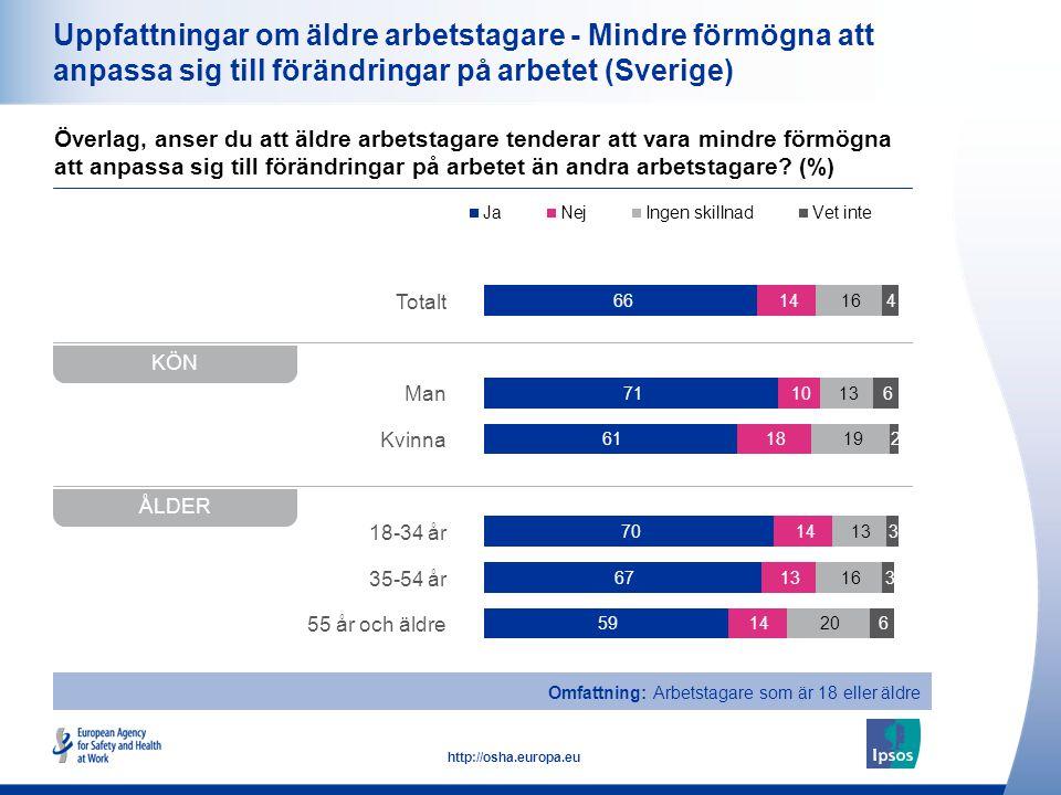 16 http://osha.europa.eu Totalt Man Kvinna 18-34 år 35-54 år 55 år och äldre Uppfattningar om äldre arbetstagare - Mindre förmögna att anpassa sig till förändringar på arbetet (Sverige) Överlag, anser du att äldre arbetstagare tenderar att vara mindre förmögna att anpassa sig till förändringar på arbetet än andra arbetstagare.