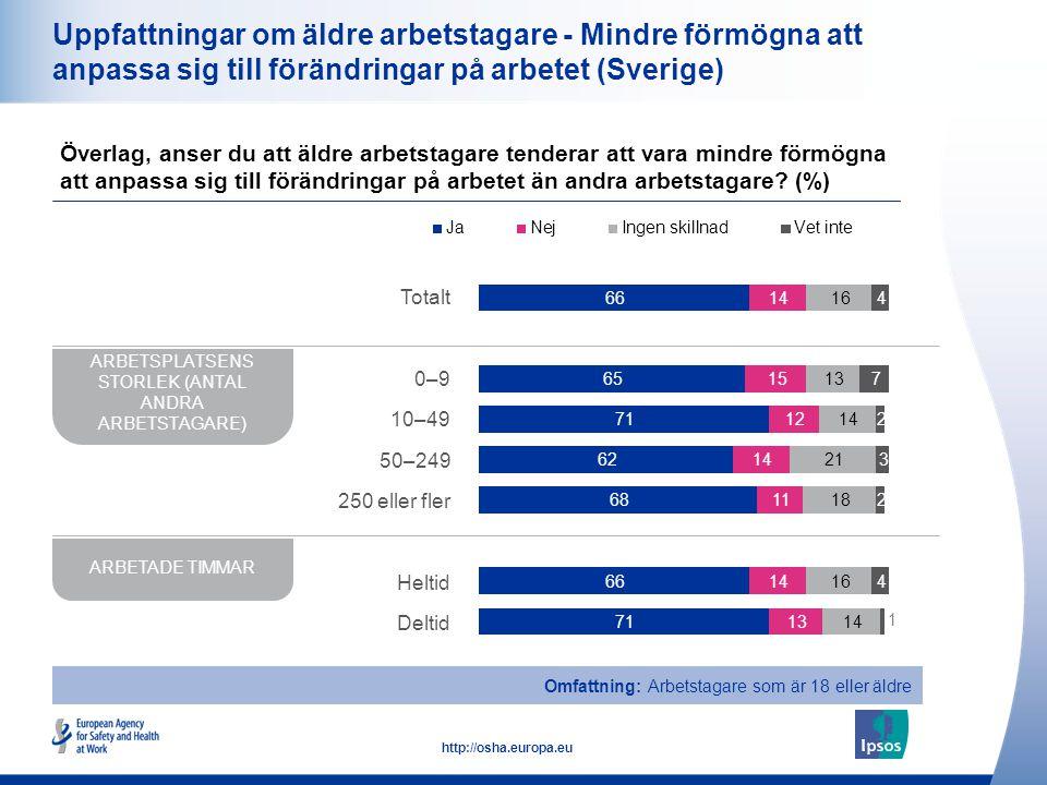 17 http://osha.europa.eu Uppfattningar om äldre arbetstagare - Mindre förmögna att anpassa sig till förändringar på arbetet (Sverige) Överlag, anser du att äldre arbetstagare tenderar att vara mindre förmögna att anpassa sig till förändringar på arbetet än andra arbetstagare.