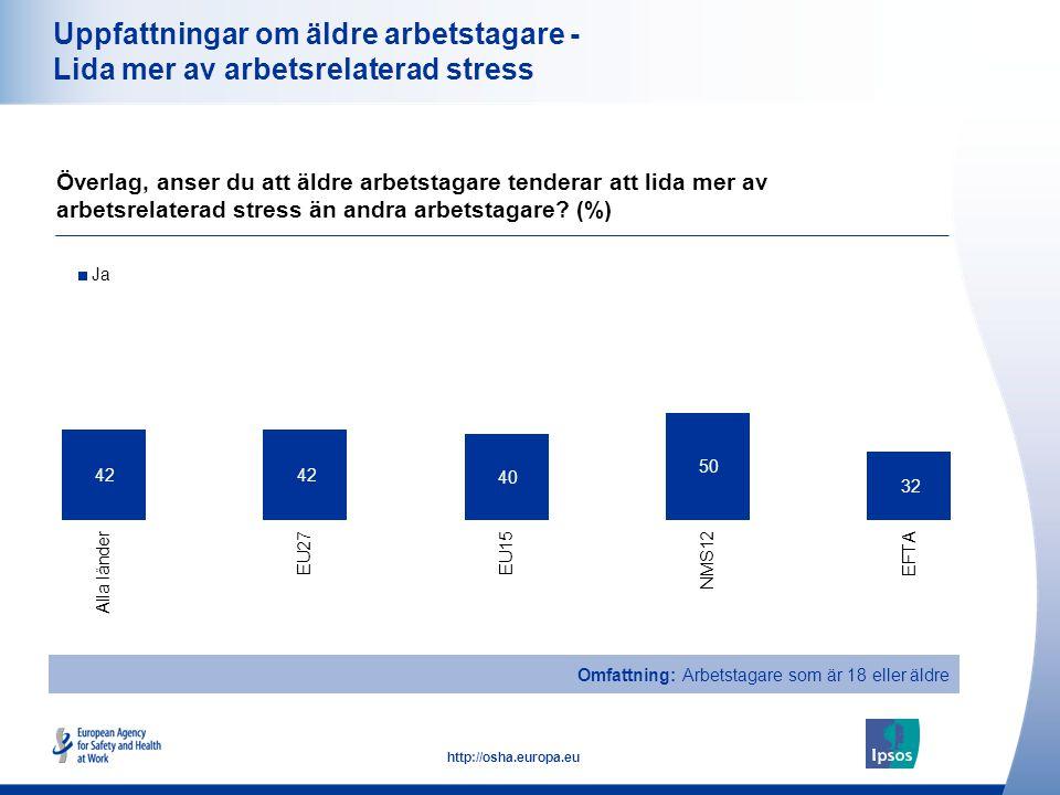 23 http://osha.europa.eu Uppfattningar om äldre arbetstagare - Lida mer av arbetsrelaterad stress Överlag, anser du att äldre arbetstagare tenderar att lida mer av arbetsrelaterad stress än andra arbetstagare.