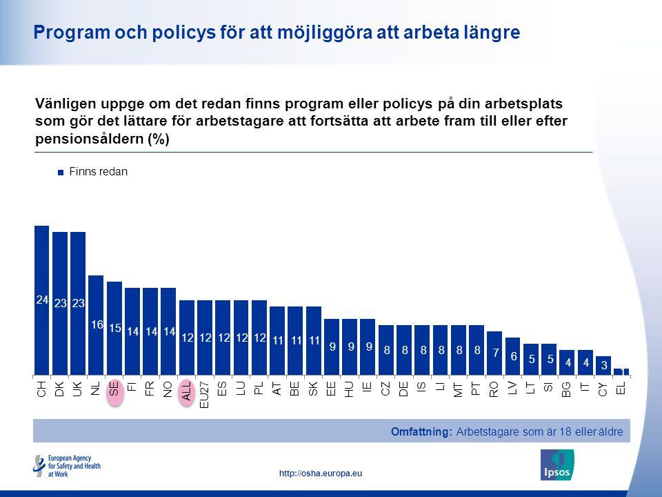 25 http://osha.europa.eu Program och policys för att möjliggöra att arbeta längre Vänligen uppge om det redan finns program eller policys på din arbetsplats som gör det lättare för arbetstagare att fortsätta att arbete fram till eller efter pensionsåldern (%) Omfattning: Arbetstagare som är 18 eller äldre