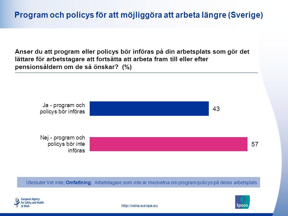 27 http://osha.europa.eu Program och policys för att möjliggöra att arbeta längre (Sverige) Anser du att program eller policys bör införas på din arbetsplats som gör det lättare för arbetstagare att fortsätta att arbeta fram till eller efter pensionsåldern om de så önskar.