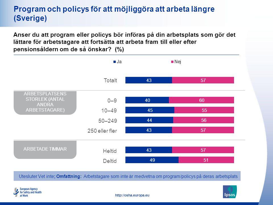 29 http://osha.europa.eu Program och policys för att möjliggöra att arbeta längre (Sverige) Anser du att program eller policys bör införas på din arbetsplats som gör det lättare för arbetstagare att fortsätta att arbeta fram till eller efter pensionsåldern om de så önskar.