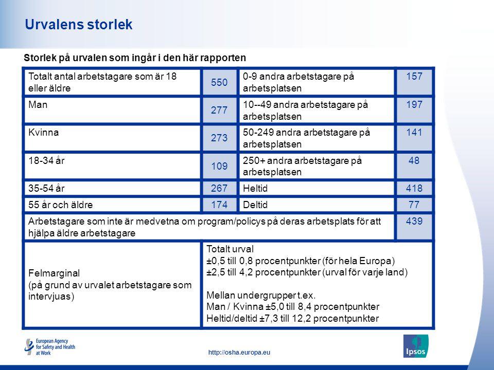 3 http://osha.europa.eu Urvalens storlek Storlek på urvalen som ingår i den här rapporten Totalt antal arbetstagare som är 18 eller äldre 550 0-9 andra arbetstagare på arbetsplatsen 157 Man 277 10--49 andra arbetstagare på arbetsplatsen 197 Kvinna 273 50-249 andra arbetstagare på arbetsplatsen 141 18-34 år 109 250+ andra arbetstagare på arbetsplatsen 48 35-54 år 267 Heltid418 55 år och äldre 174 Deltid77 Arbetstagare som inte är medvetna om program/policys på deras arbetsplats för att hjälpa äldre arbetstagare 439 Felmarginal (på grund av urvalet arbetstagare som intervjuas) Totalt urval ±0,5 till 0,8 procentpunkter (för hela Europa) ±2,5 till 4,2 procentpunkter (urval för varje land) Mellan undergrupper t.ex.