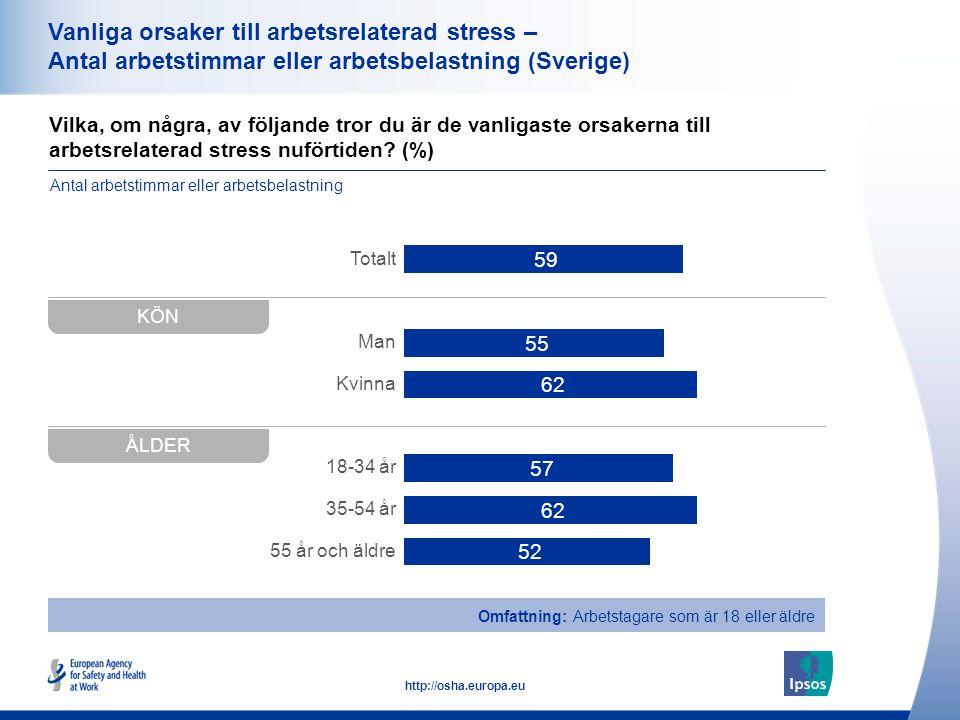 34 http://osha.europa.eu Vilka, om några, av följande tror du är de vanligaste orsakerna till arbetsrelaterad stress nuförtiden.