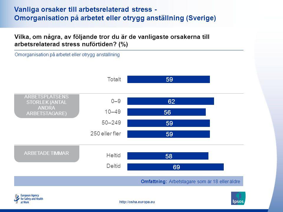 37 http://osha.europa.eu Vanliga orsaker till arbetsrelaterad stress - Omorganisation på arbetet eller otrygg anställning (Sverige) Vilka, om några, av följande tror du är de vanligaste orsakerna till arbetsrelaterad stress nuförtiden.