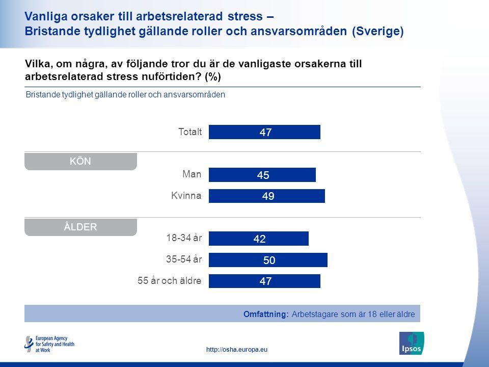 38 http://osha.europa.eu Vilka, om några, av följande tror du är de vanligaste orsakerna till arbetsrelaterad stress nuförtiden.