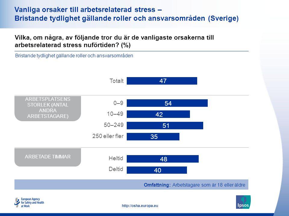 39 http://osha.europa.eu Vanliga orsaker till arbetsrelaterad stress – Bristande tydlighet gällande roller och ansvarsområden (Sverige) Vilka, om några, av följande tror du är de vanligaste orsakerna till arbetsrelaterad stress nuförtiden.