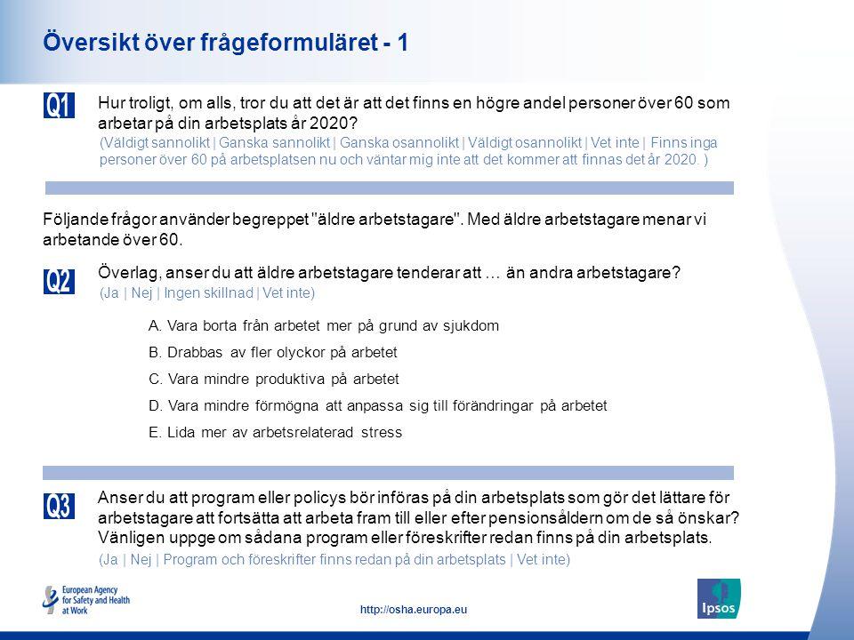 15 http://osha.europa.eu Uppfattningar om äldre arbetstagare (Sverige) Vara borta från arbetet mer på grund av sjukdom Drabbas av fler olyckor på arbetet Vara mindre produktiva på arbetet Vara mindre förmögna att anpassa sig till förändringar på arbetet Lida mer av arbetsrelaterad stress Överlag, anser du att äldre arbetstagare tenderar att … än andra arbetstagare.