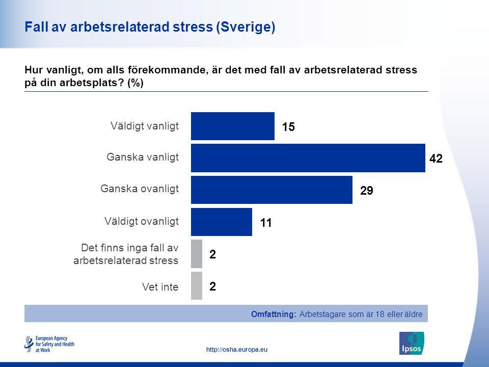 41 http://osha.europa.eu Fall av arbetsrelaterad stress (Sverige) Hur vanligt, om alls förekommande, är det med fall av arbetsrelaterad stress på din arbetsplats.