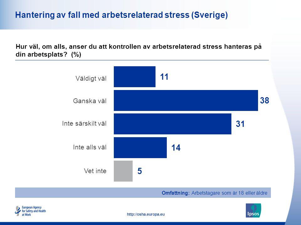 47 http://osha.europa.eu Omfattning: Arbetstagare som är 18 eller äldre Hantering av fall med arbetsrelaterad stress (Sverige) Väldigt väl Ganska väl Inte särskilt väl Inte alls väl Vet inte Hur väl, om alls, anser du att kontrollen av arbetsrelaterad stress hanteras på din arbetsplats.