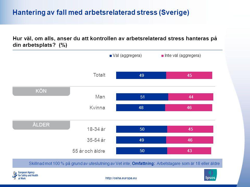 48 http://osha.europa.eu Totalt Man Kvinna 18-34 år 35-54 år 55 år och äldre Hantering av fall med arbetsrelaterad stress (Sverige) Hur väl, om alls, anser du att kontrollen av arbetsrelaterad stress hanteras på din arbetsplats.