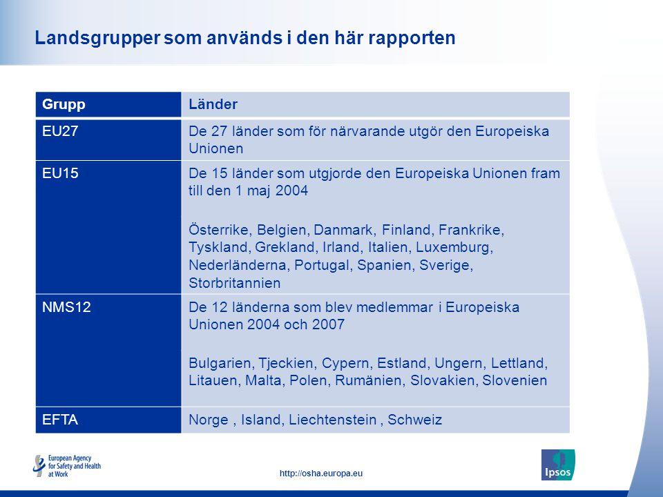 7 http://osha.europa.eu Click to add text here Landsgrupper som används i den här rapporten GruppLänder EU27De 27 länder som för närvarande utgör den Europeiska Unionen EU15De 15 länder som utgjorde den Europeiska Unionen fram till den 1 maj 2004 Österrike, Belgien, Danmark, Finland, Frankrike, Tyskland, Grekland, Irland, Italien, Luxemburg, Nederländerna, Portugal, Spanien, Sverige, Storbritannien NMS12De 12 länderna som blev medlemmar i Europeiska Unionen 2004 och 2007 Bulgarien, Tjeckien, Cypern, Estland, Ungern, Lettland, Litauen, Malta, Polen, Rumänien, Slovakien, Slovenien EFTANorge, Island, Liechtenstein, Schweiz