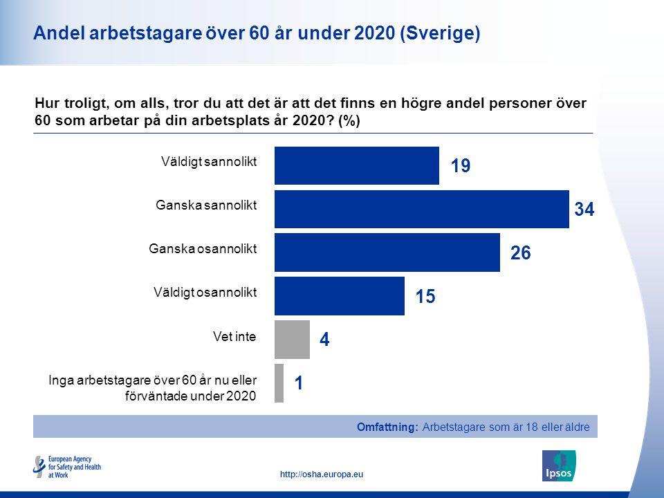 9 http://osha.europa.eu Omfattning: Arbetstagare som är 18 eller äldre Andel arbetstagare över 60 år under 2020 (Sverige) Hur troligt, om alls, tror du att det är att det finns en högre andel personer över 60 som arbetar på din arbetsplats år 2020.