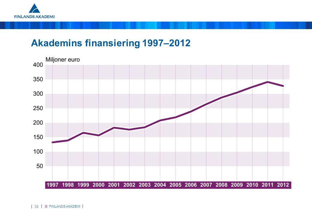 © FINLANDS AKADEMI 36 Akademins finansiering 1997–2012