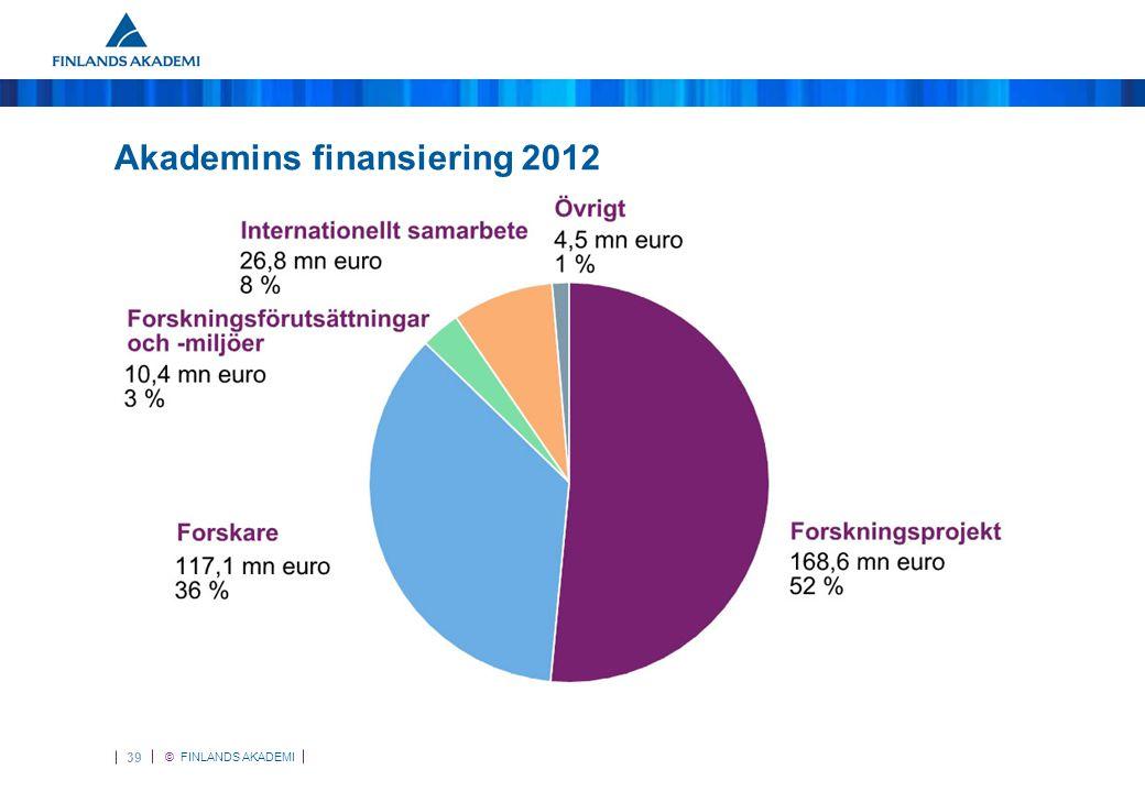 © FINLANDS AKADEMI 39 Akademins finansiering 2012
