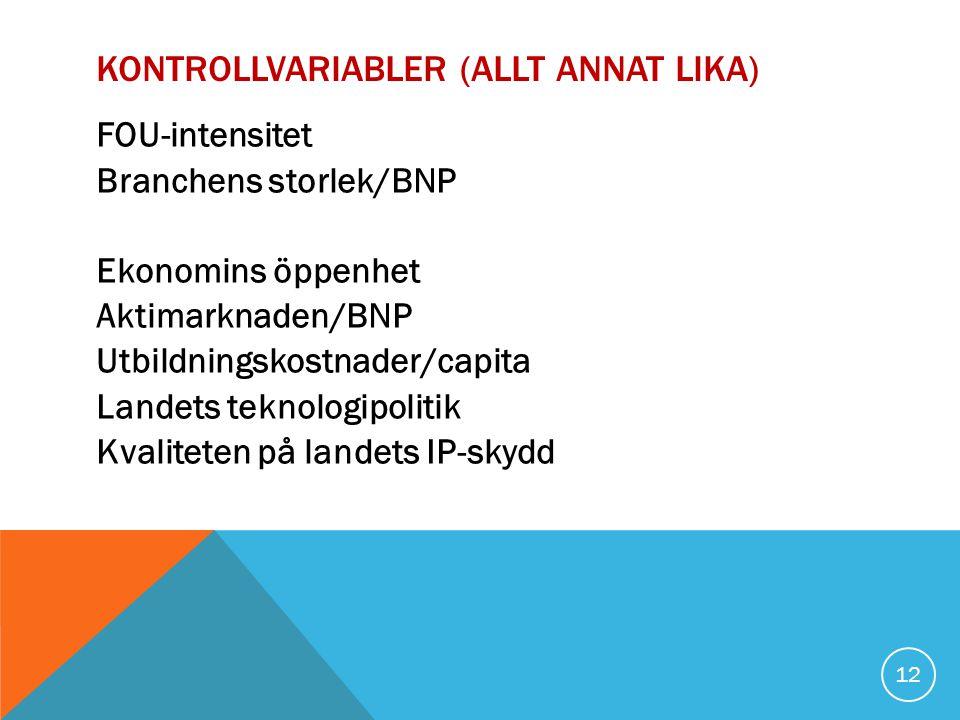 KONTROLLVARIABLER (ALLT ANNAT LIKA) FOU-intensitet Branchens storlek/BNP Ekonomins öppenhet Aktimarknaden/BNP Utbildningskostnader/capita Landets teknologipolitik Kvaliteten på landets IP-skydd 12