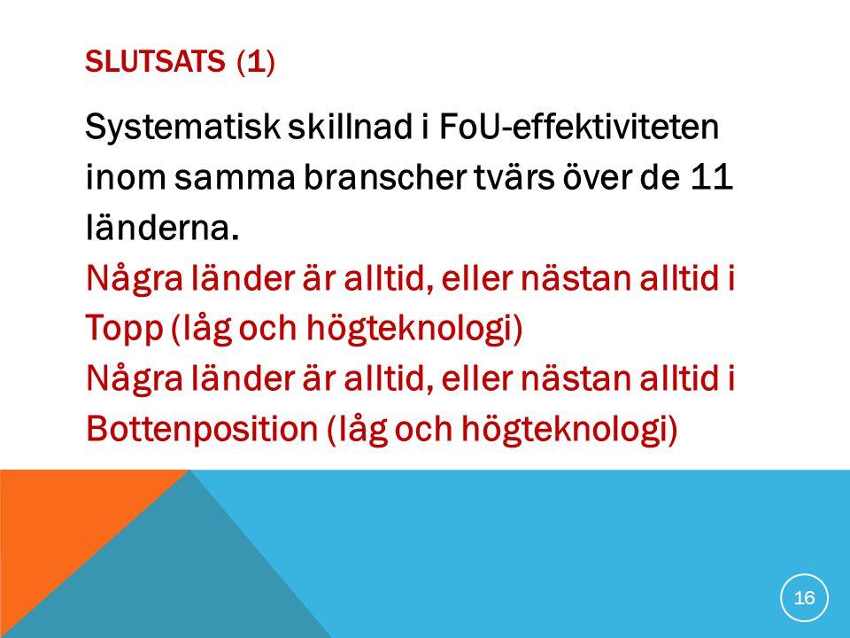 SLUTSATS (1) Systematisk skillnad i FoU-effektiviteten inom samma branscher tvärs över de 11 länderna.
