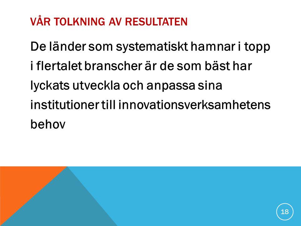 VÅR TOLKNING AV RESULTATEN De länder som systematiskt hamnar i topp i flertalet branscher är de som bäst har lyckats utveckla och anpassa sina institutioner till innovationsverksamhetens behov 18