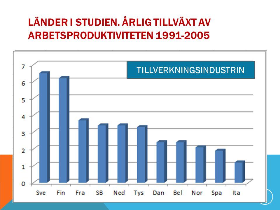 LÄNDER I STUDIEN. ÅRLIG TILLVÄXT AV ARBETSPRODUKTIVITETEN 1991-2005 6 TILLVERKNINGSINDUSTRIN
