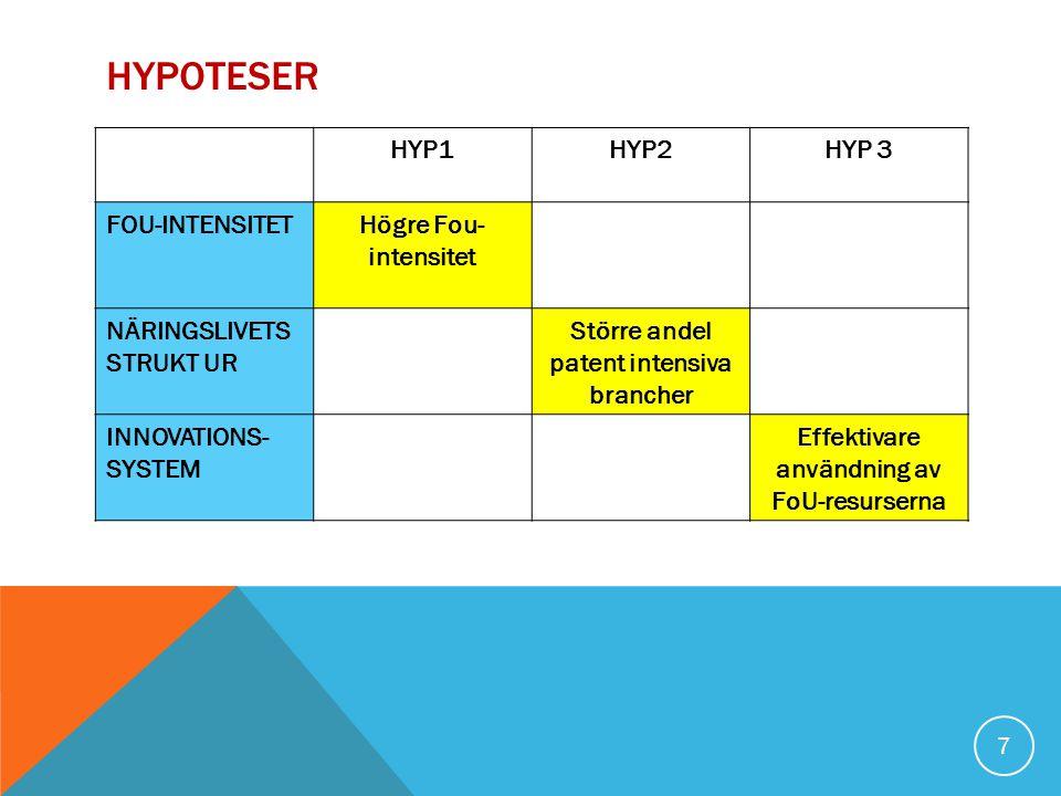 HYPOTESER HYP1HYP2HYP 3 FOU-INTENSITETHögre Fou- intensitet NÄRINGSLIVETS STRUKT UR Större andel patent intensiva brancher INNOVATIONS- SYSTEM Effektivare användning av FoU-resurserna 7