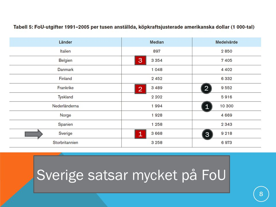 8 Sverige satsar mycket på FoU 1 2 3 1 3 2