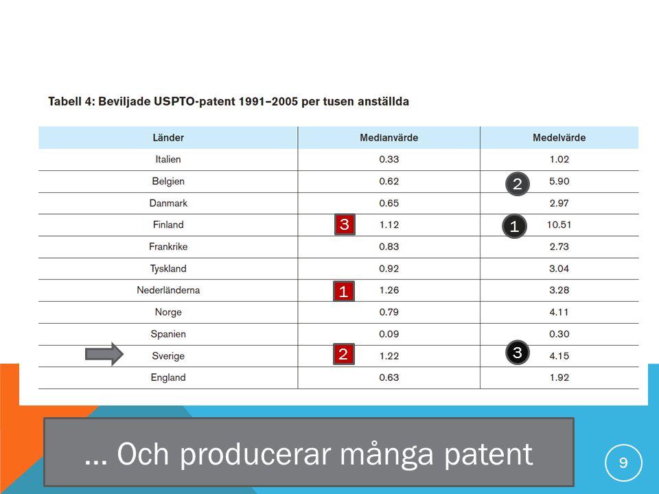 9... Och producerar många patent 2 1 1 2 3 3