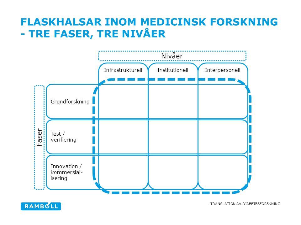 TRANSLATION AV DIABETESFORSKNING FLASKHALSAR INOM MEDICINSK FORSKNING - TRE FASER, TRE NIVÅER Grundforskning Test / verifiering Innovation / kommersia